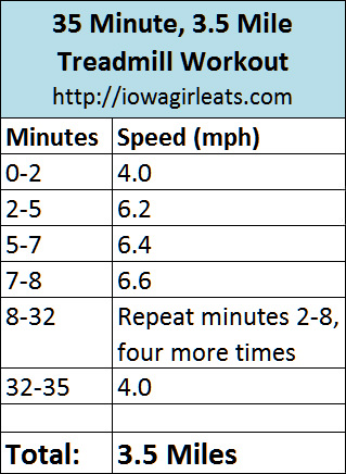 35 Minute, 3.5 Mile Treadmill Workout | iowagirleats.com